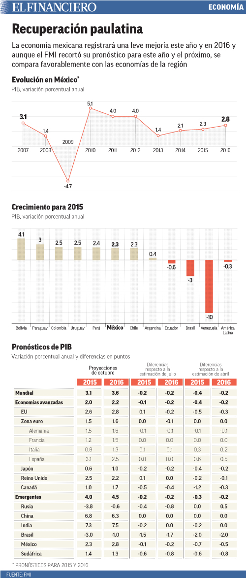 La economía mexicana registrará una leve mejoría este año y en 2016 y aunque el FMI recortó su pronóstico para este año y el próximo, se compara favorablemente con las economías de la región