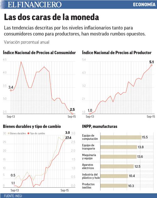 Las tendencias descritas por los niveles inflacionarios tanto para consumidores como para productores, han mostrado rumbos opuestos.