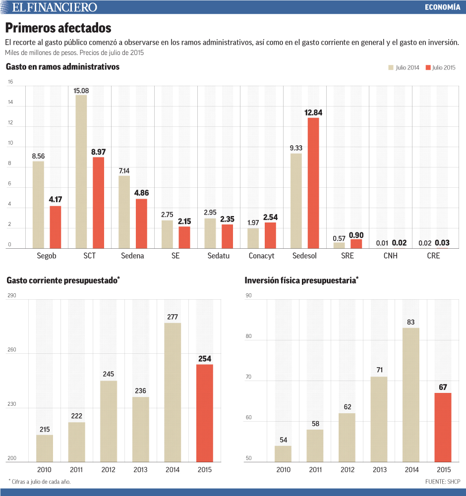 El recorte al gasto público comenzó a observarse en los ramos administrativos, así como en el gasto corriente en general y el gasto en inversión.