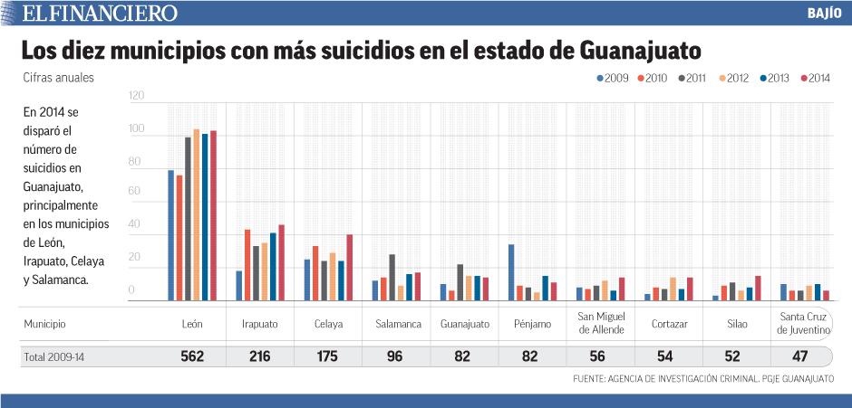 En 2014 se disparó el número de suicidios en Guanajuato, principalmente en los municipios de León, Irapuato, Celaya y Salamanca.