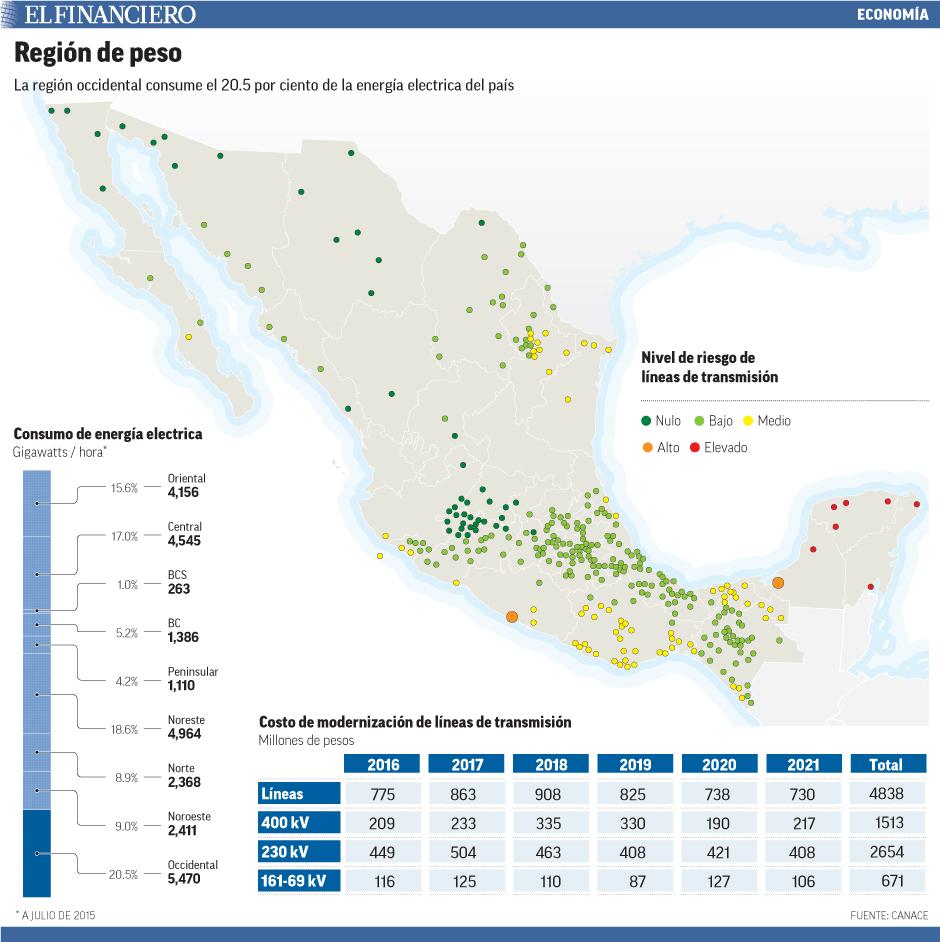 La región occidental consume el 20.5 por ciento de la energía electrica del país