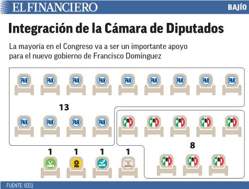 La mayoría en el Congreso va a ser un importante apoyo para el nuevo gobierno de Francisco Domínguez