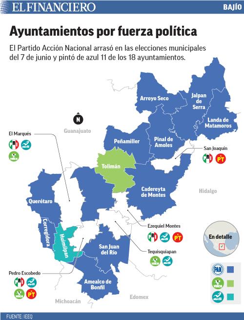 El Partido Acción Nacional arrasó en las elecciones municipales del 7 de junio y pintó de azul 11 de los 18 ayuntamientos.