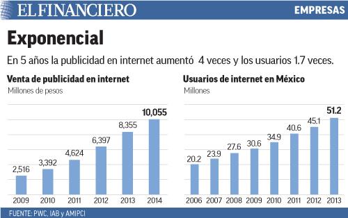 En 5 años la publicidad en internet aumentó  4 veces y los usuarios 1.7 veces.