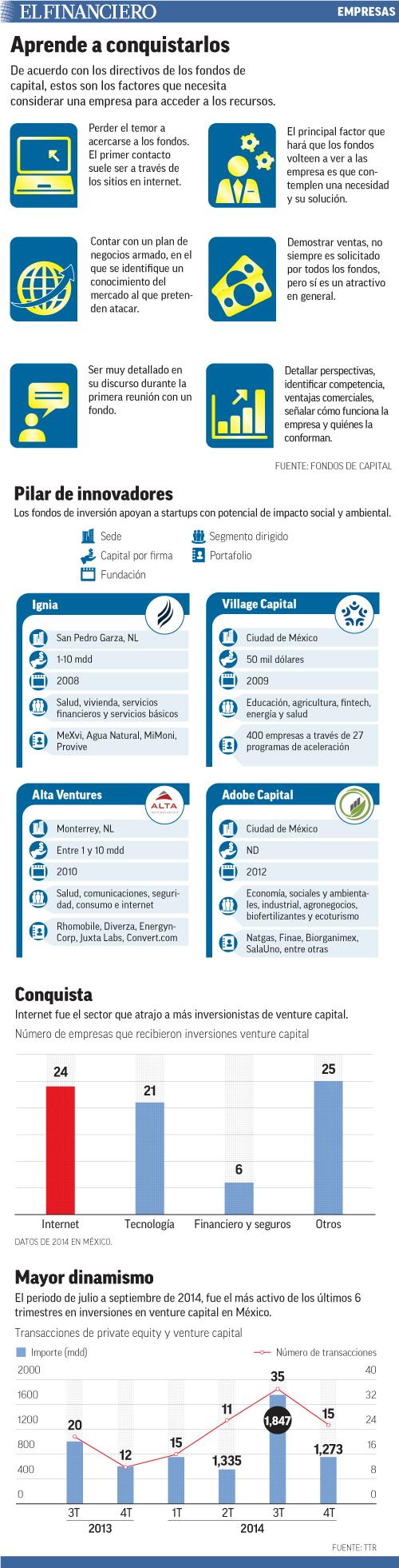 De acuerdo con los directivos de los fondos de capital, estos son los factores que necesita considerar una empresa para acceder a los recursos.