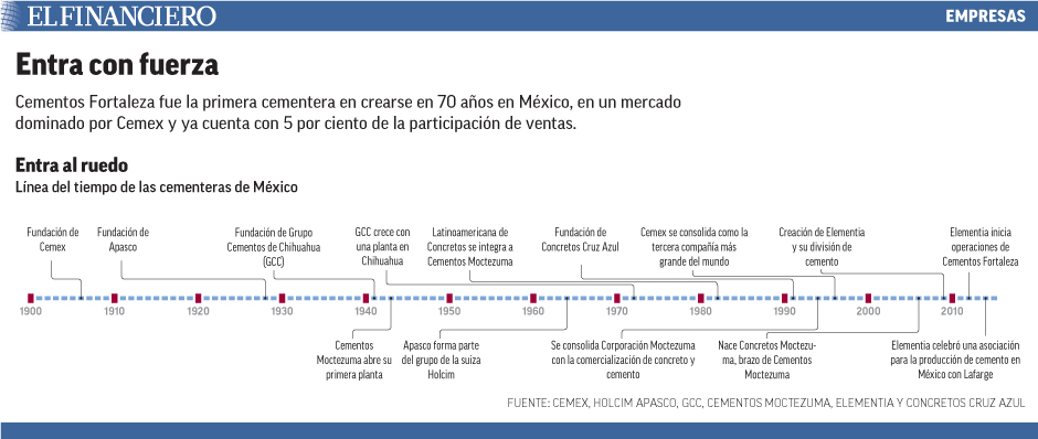 Cementos Fortaleza fue la primera cementera en crearse en 70 años en México, en un mercado dominado por Cemex y ya cuenta con 5 por ciento de la participación de ventas.