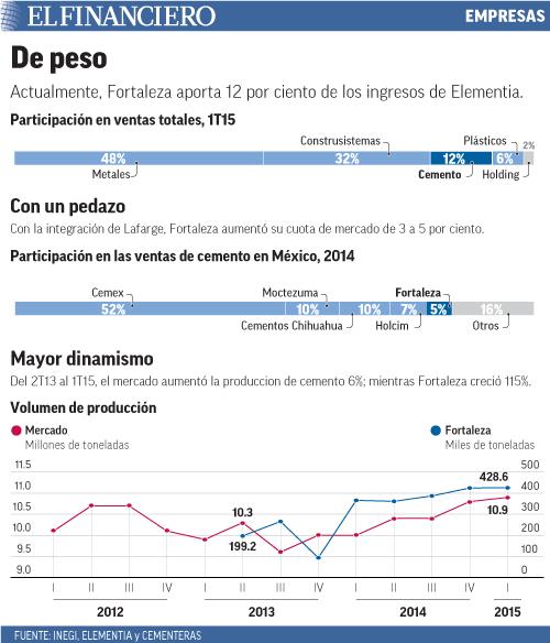 LActualmente, Fortaleza aporta 12 por ciento de los ingresos de Elementia.