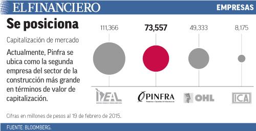 Actualmente, Pinfra se ubica como la segunda empresa del sector de la construcción más grande en términos de valor de capitalización.