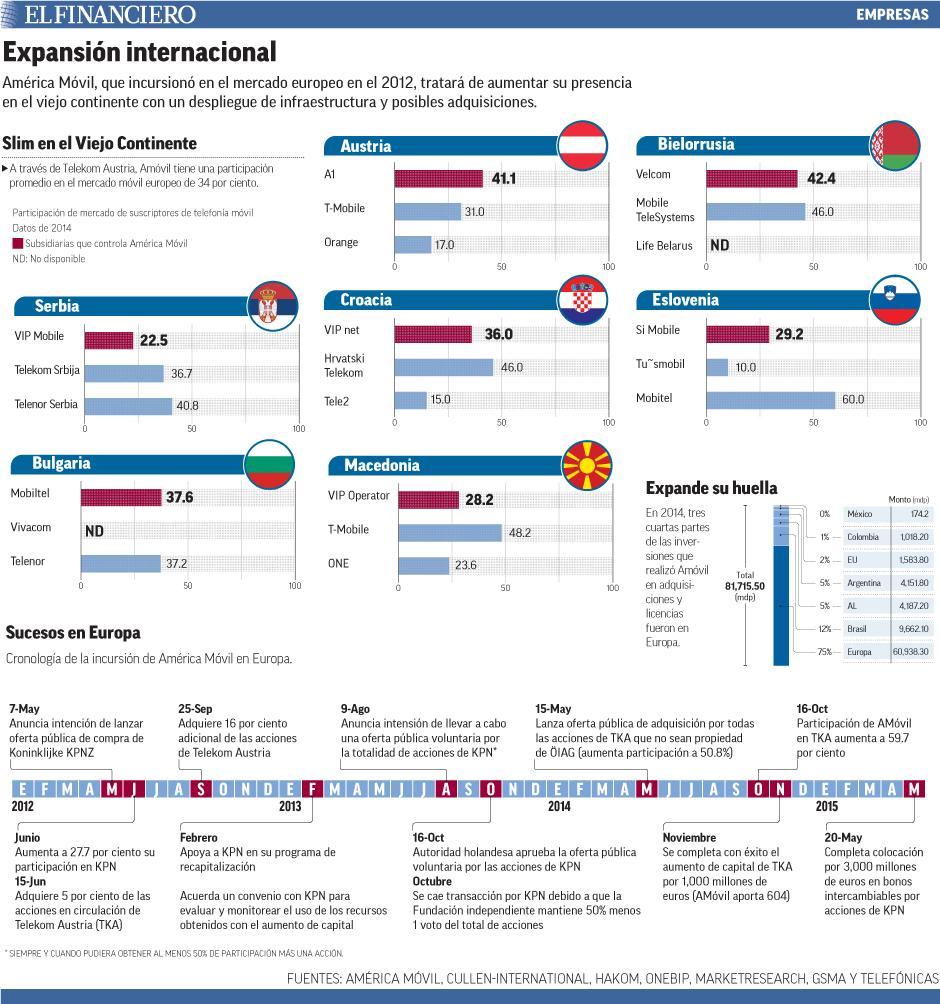 América Móvil, que incursionó en el mercado europeo en el 2012, tratará de aumentar su presencia en el viejo continente con un despliegue de infraestructura y posibles adquisiciones.