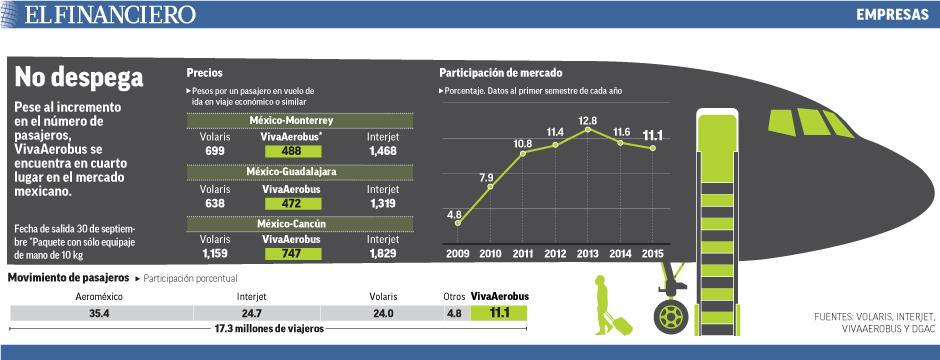 Pese al incremento en el número de pasajeros, VivaAerobus se encuentra en cuarto lugar en el mercado mexicano.