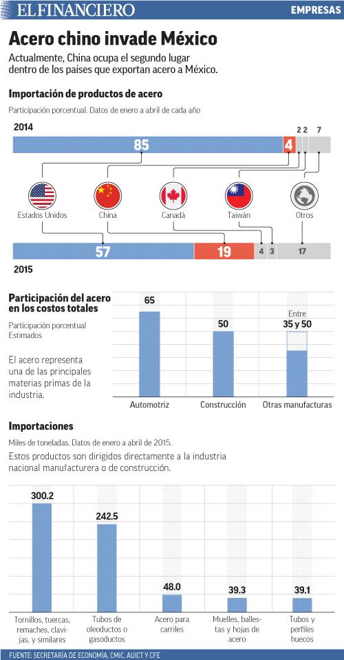 Actualmente, China ocupa el segundo lugar dentro de los países que importan acero a México.