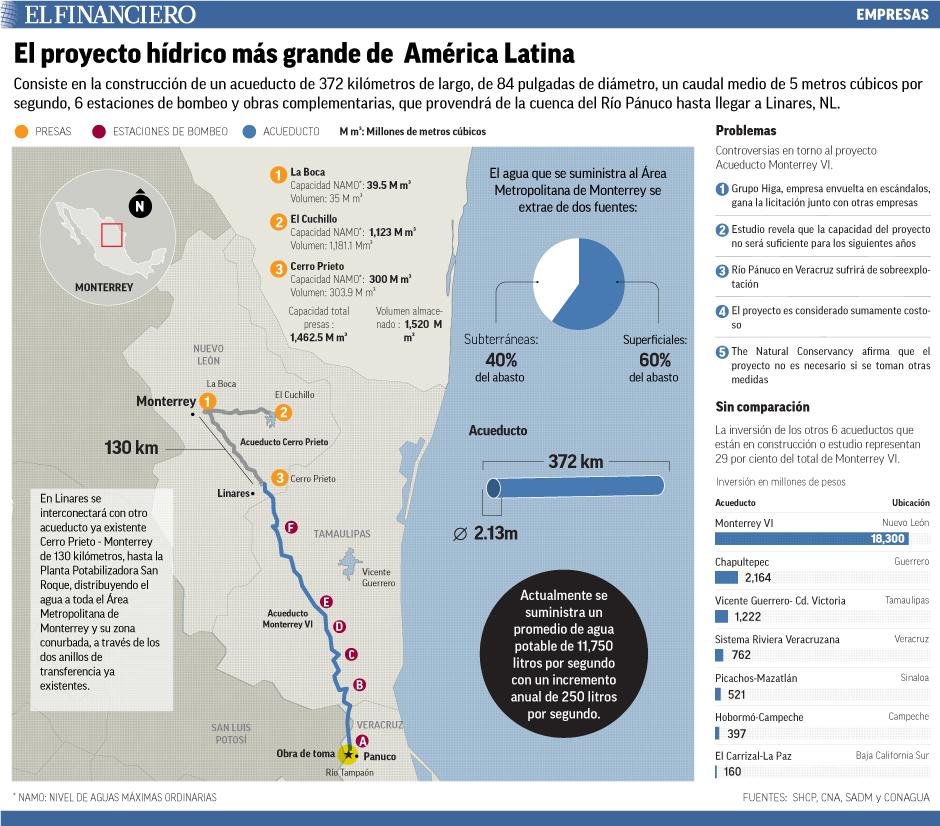 Consiste en la construcción de un acueducto de 372 kilómetros de largo, de 84 pulgadas de diámetro, un caudal medio de 5 metros cúbicos por segundo, 6 estaciones de bombeo y obras complementarias, que provendrá de la cuenca del Río Pánuco hasta llegar a Linares, NL.