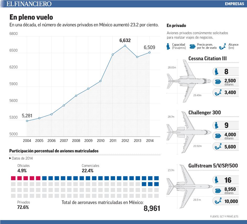 En una década, el número de aviones privados en México aumentó 23.2 por ciento.
