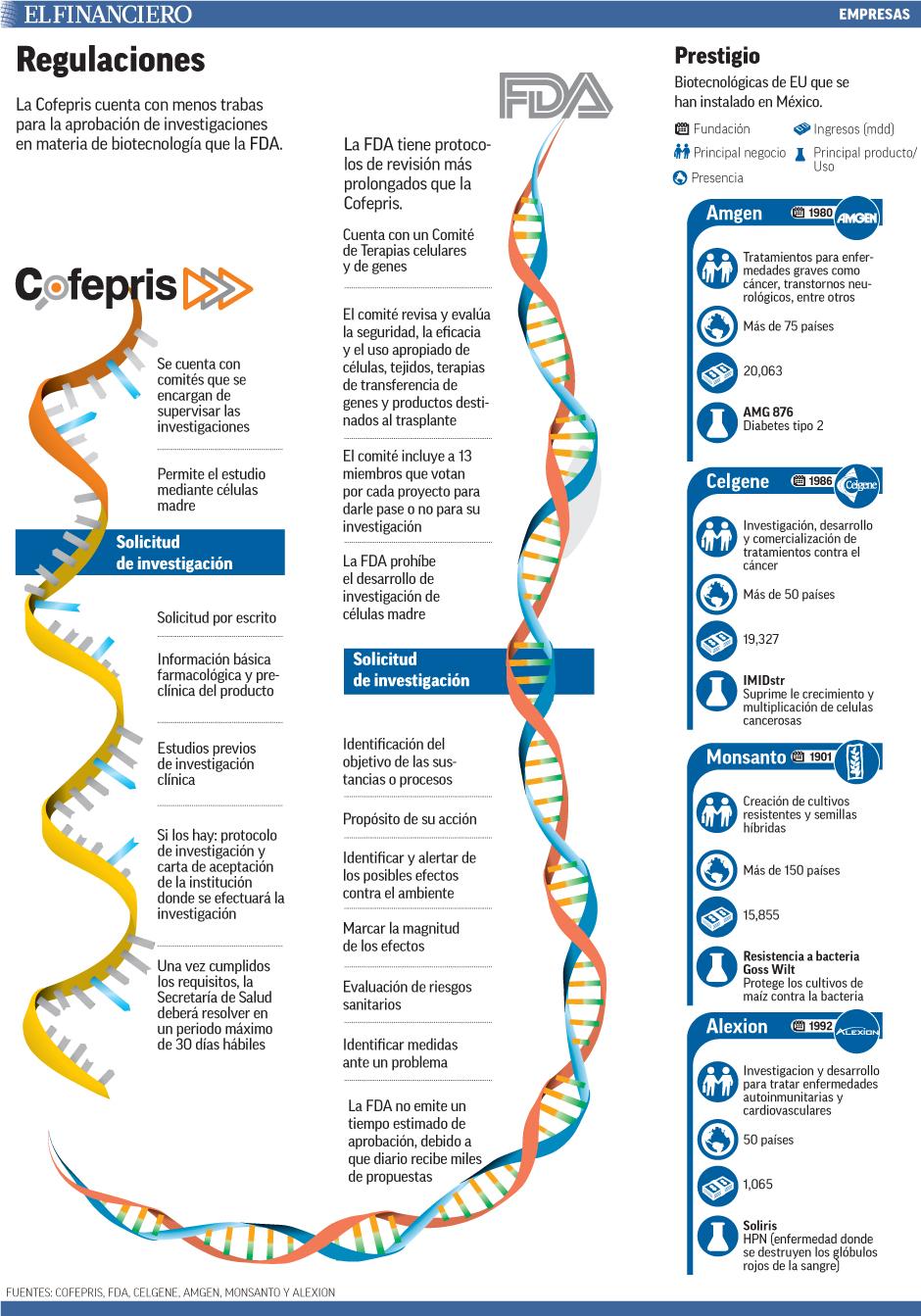 La Cofepris cuenta con menos trabas para la aprobación de investigaciones en materia de biotecnología que la FDA.