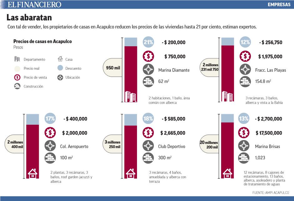 Con tal de vender, los propietarios de casas en Acapulco reducen los precios de las viviendas hasta 21 por ciento, estiman expertos.