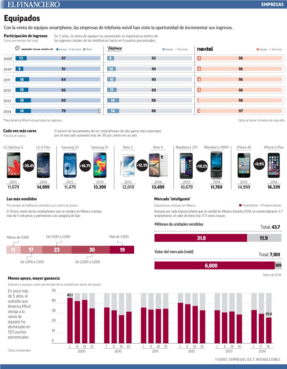 Con la venta de equipos smartphone, las empresas de telefonía móvil han visto la oportunidad de incrementar sus ingresos.
