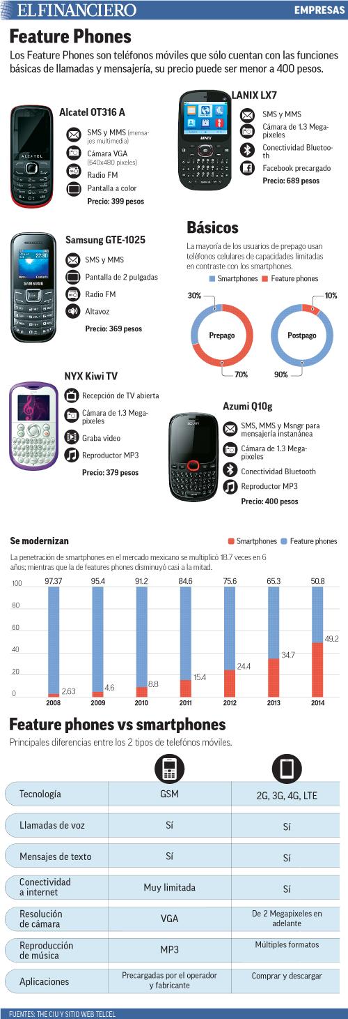 Los Feature Phones son teléfonos móviles que sólo cuentan con las funciones básicas de llamadas y mensajería, su precio puede ser menor a 400 pesos.