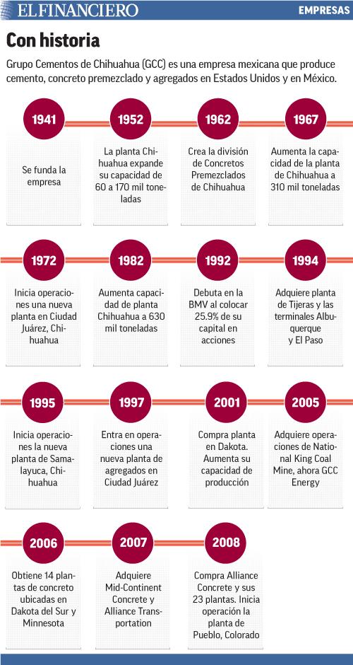 Grupo Cementos de Chihuahua (GCC) es una empresa mexicana que produce cemento, concreto premezclado y agregados en Estados Unidos y en México.