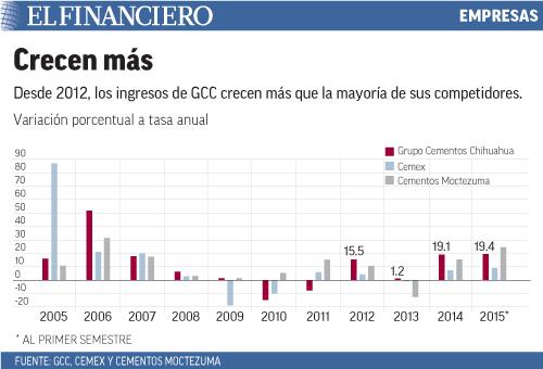 Desde 2012, los ingresos de GCC crecen más que la mayoría de sus competidores.