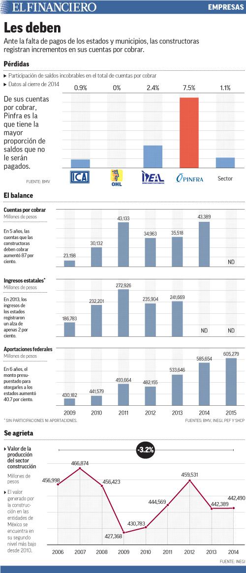 Ante la falta de pagos de los estados y municipios, las constructoras registran incrementos en sus cuentas por cobrar.