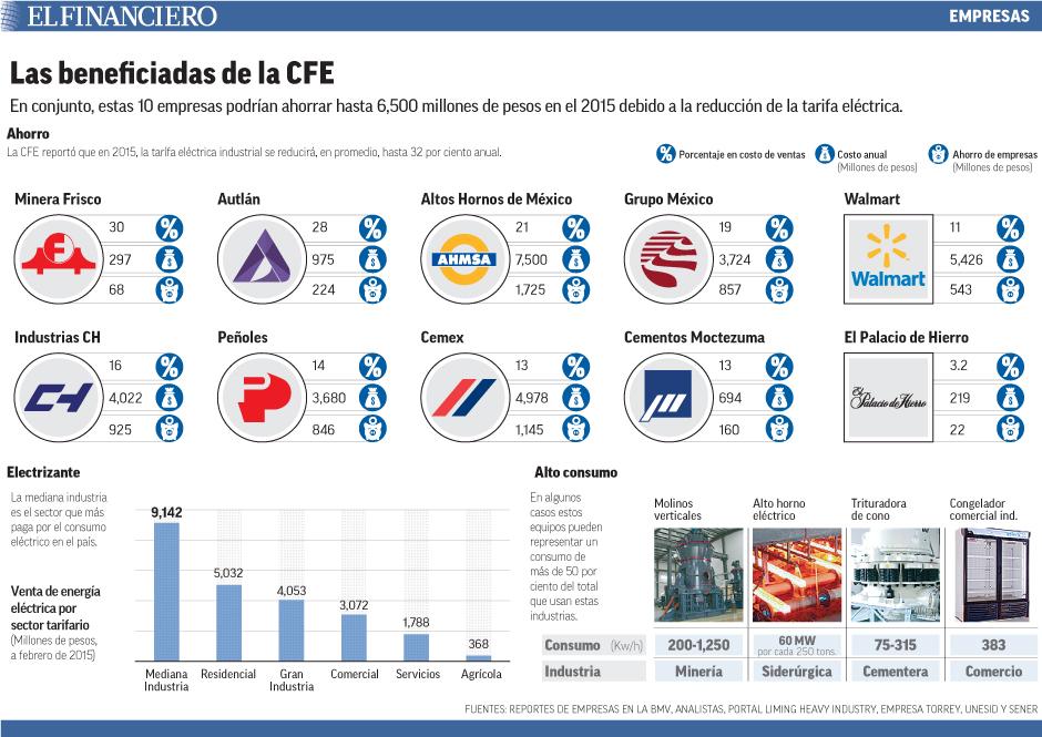 En conjunto, estas 10 empresas podrían ahorrar hasta 6,500 millones de pesos en el 2015 debido a la reducción de la tarifa eléctrica.