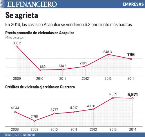 En 2014, las casas en Acapulco se vendieron 6.2 por ciento más baratas.