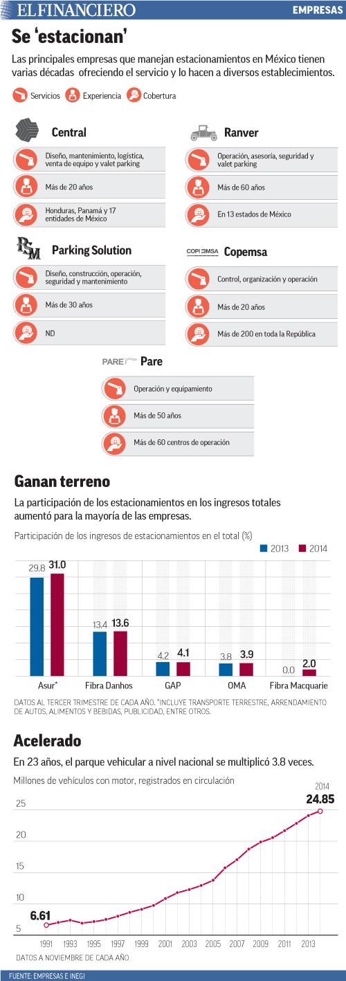 Las principales empresas que manejan estacionamientos en México tienen varias décadas  ofreciendo el servicio y lo hacen a diversos establecimientos.