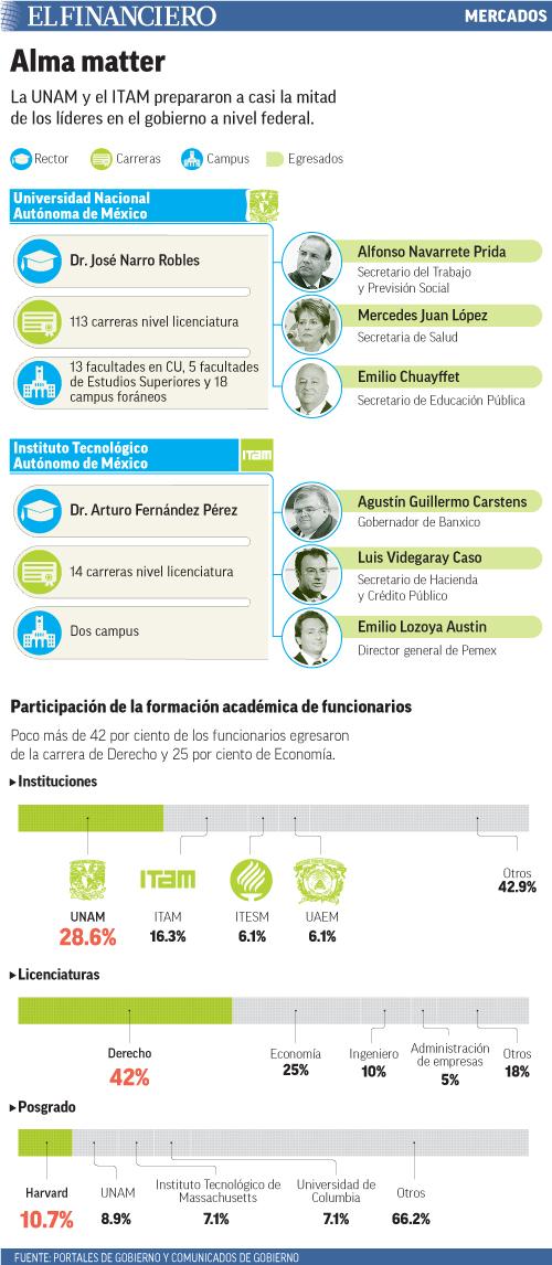 La UNAM y el ITAM prepararon a casi la mitad de los líderes en el gobierno a nivel federal.