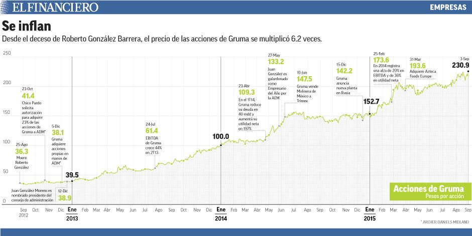 Desde el deceso de Roberto González Barrera, el precio de las acciones de Gruma se multiplicó 6.2 veces.