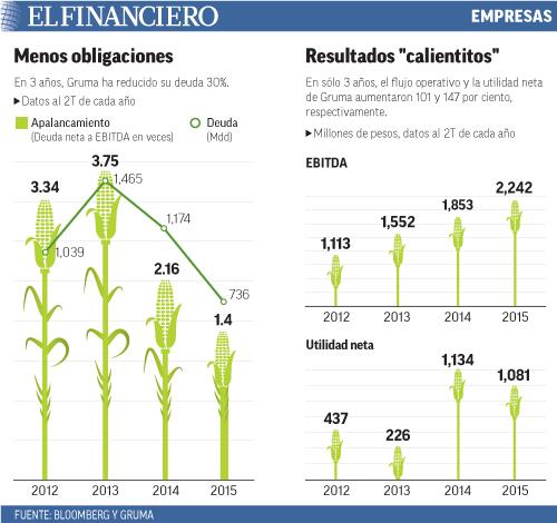 En 3 años, Gruma ha reducido su deuda 30%.