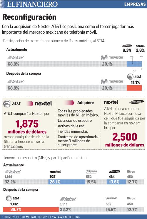 Con la adquisión de Nextel, AT&T se posiciona como el tercer jugador más importante del mercado mexicano de telefonía móvil.
