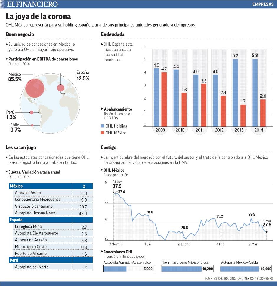 OHL México representa para su holding española una de sus principales unidades generadora de ingresos.