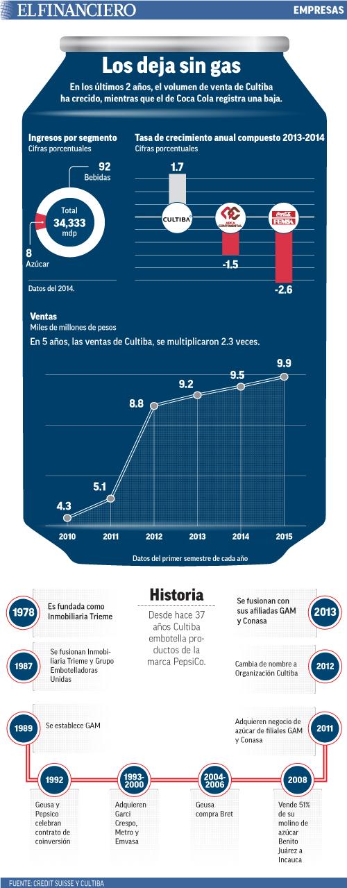 En los últimos 2 años, el volumen de venta de Cultibaha crecido, mientras que el de Coca Cola registra una baja.