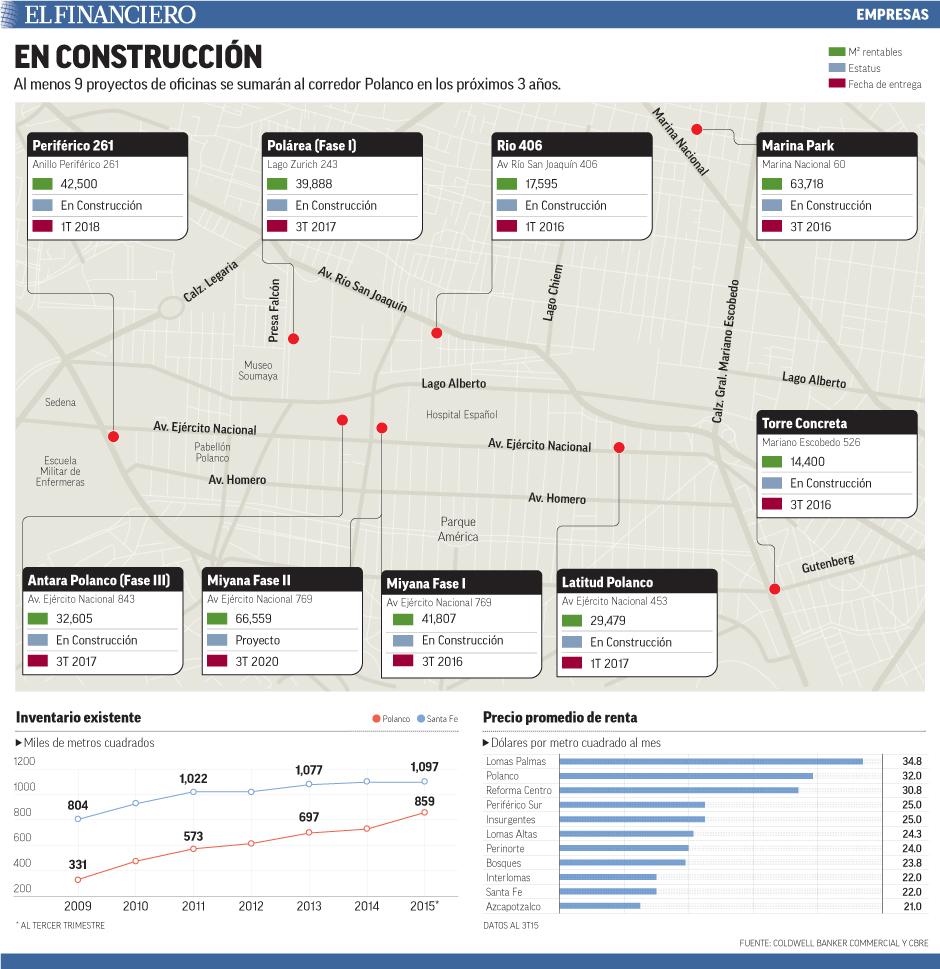 Al menos 9 proyectos de oficinas se sumarán al corredor Polanco en los próximos 3 años.