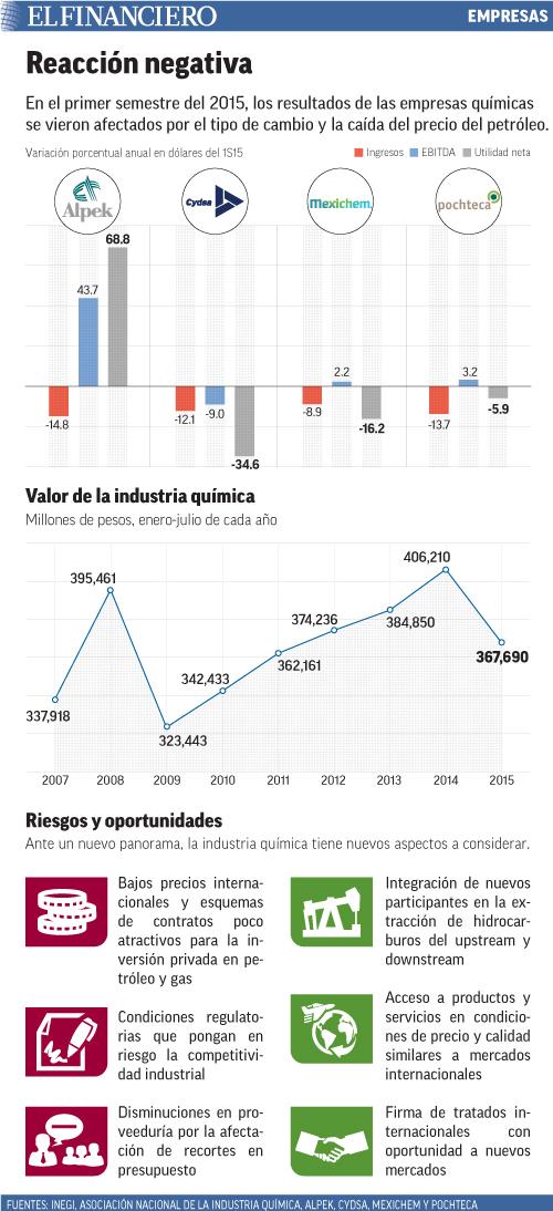 En el primer semestre del 2015, los resultados de las empresas químicas se vieron afectados por el tipo de cambio y la caída del precio del petróleo.