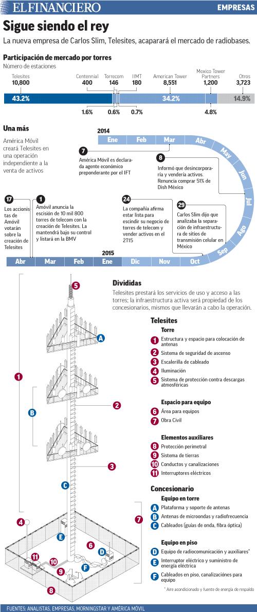 La nueva empresa de Carlos Slim, Telesites, acaparará el mercado de radiobases.