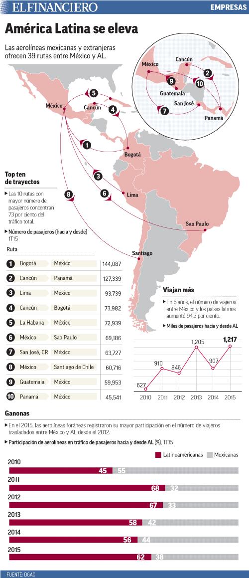 Las aerolíneas mexicanas y extranjeras ofrecen 39 rutas entre México y AL.