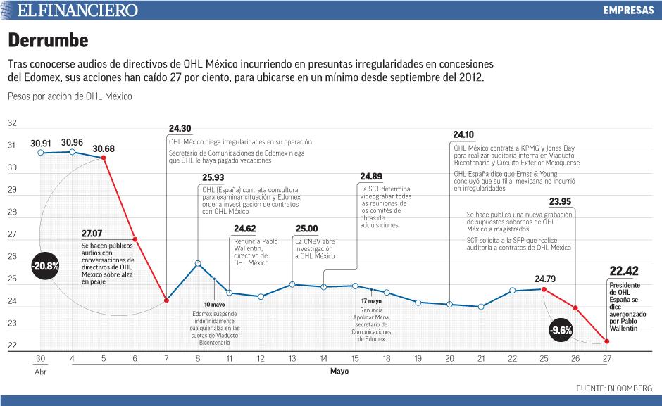Tras conocerse audios de directivos de OHL México incurriendo en presuntas irregularidades en concesiones del Edomex, sus acciones han caído 27 por ciento, para ubicarse en un mínimo desde septiembre del 2012.