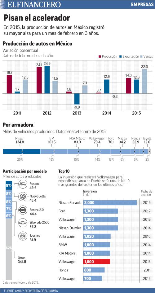En 2015, la producción de autos en México registró su mayor alza para un mes de febrero en 3 años.