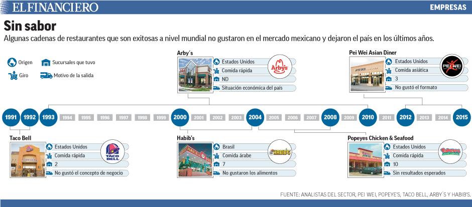 Algunas cadenas de restaurantes que son exitosas a nivel mundial no gustaron en el mercado mexicano y dejaron el país en los últimos años.