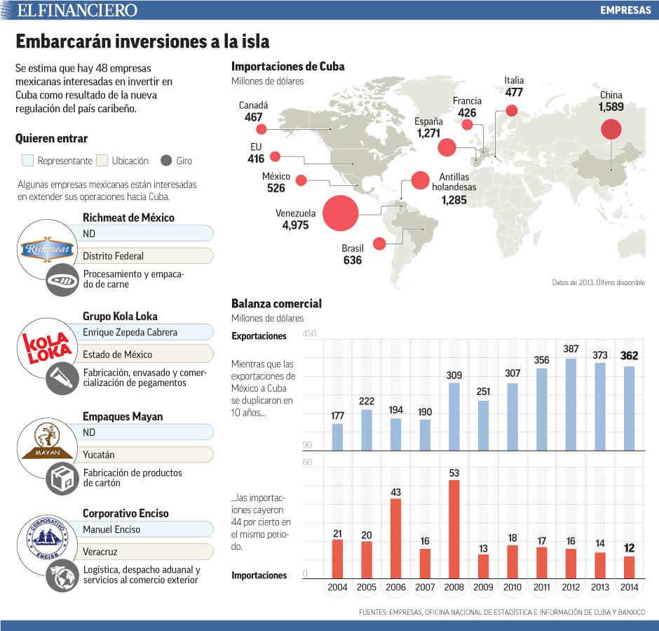 Se estima que hay 48 empresas mexicanas interesadas en invertir en Cuba como resultado de la nueva regulación del país caribeño.