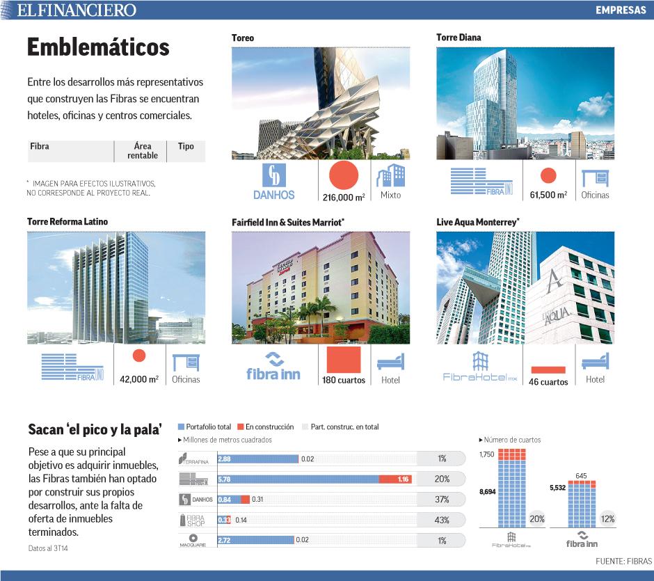 Entre los desarrollos más representativos que construyen las Fibras se encuentran hoteles, oficinas y centros comerciales.