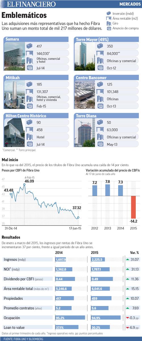Las adquisiones más representativas que ha hecho Fibra Uno suman un monto total de mil 217 millones de dólares.