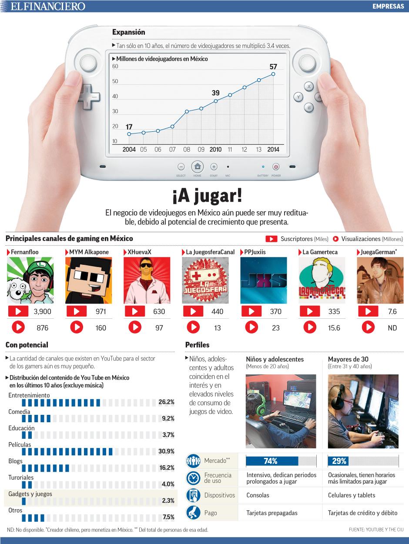 El negocio de videojuegos en México aún puede ser muy redituable, debido al potencial de crecimiento que presenta.