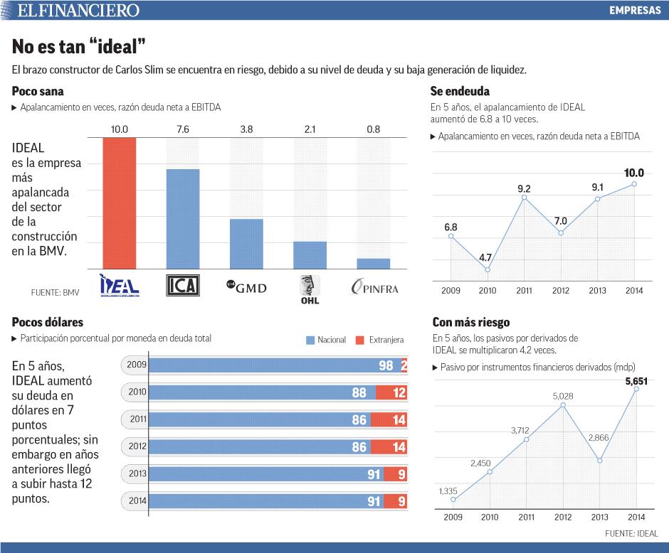 El brazo constructor de Carlos Slim se encuentra en riesgo, debido a su nivel de deuda y su baja generación de liquidez.