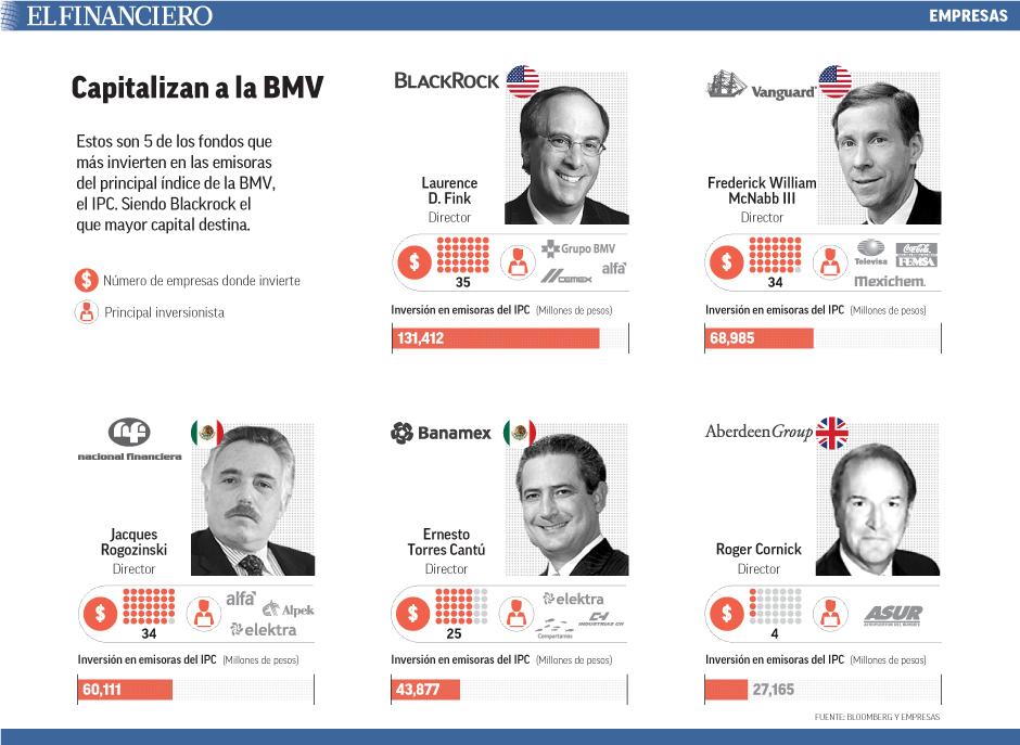Estos son 5 de los fondos que más invierten en las emisoras del principal índice de la BMV, el IPC. Siendo Blackrock el que mayor capital destina.