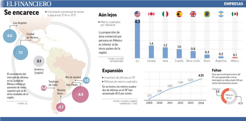 El crecimiento del mercado de oficinas en la Ciudad de México refleja un aumento de renta superior que al de otros ciudades de la región.