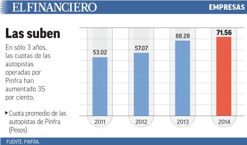 En sólo 3 años, las cuotas de las autopistas operadas por Pinfra han aumentado 35 por ciento.
