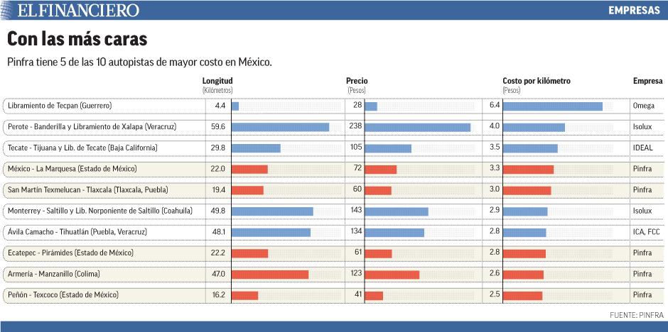 En el último cuarto del 2014, las cuotas de las carreteras de Pinfra aumentaron 5 por ciento; mientras que el tráfico disminuyó 4.2 por ciento.