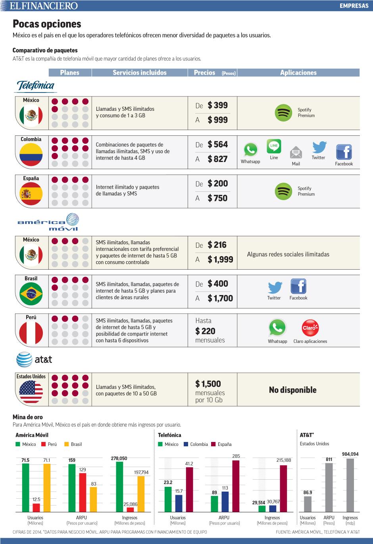 México es el país en el que los operadores telefónicos ofrecen menor diversidad de paquetes a los usuarios.